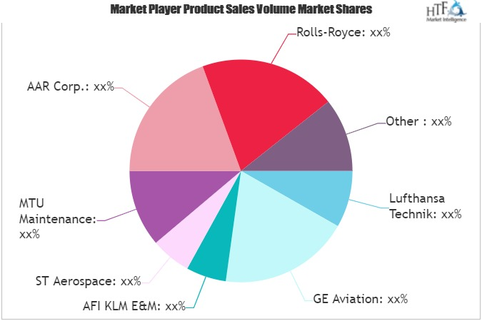 Aircraft MRO Market to See Phenomenal Growth During 2021 to 2030 | GE Aviation, Rolls-Royce, Haeco