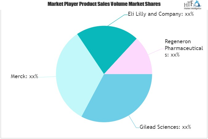 Covid-19 Treatments Market: 3 Bold Projections for 2021 | Emerging Players Gilead Sciences, Merck, Eli Lilly