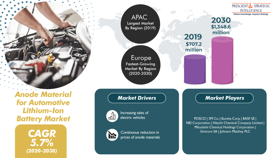 Growing Investments to Drive Anode Material for Automotive Lithium-Ion Battery Market
