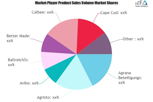 Packaged Processed Potato Product Market to Eyewitness Massive Growth by 2026 | Kraft Heinz, McCain Foods, PepsiCo