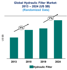 Hydraulic Filter Market is expected to reach $6.8 Billion by 2024 - An exclusive market research report by Lucintel