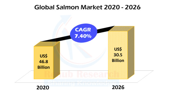 Global Salmon Market & Volume Forecast by Production, Exporting, Importing Countries, Species, Price Analysis, Company Analysis