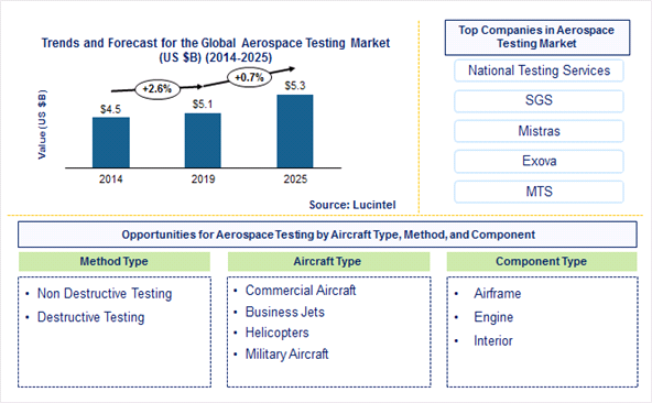 Aerospace Testing Market is expected to reach $5.3 Billion by 2025 - An exclusive market research report by Lucintel