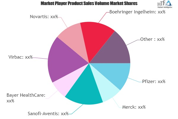 Veterinary Healthcare Product Market to Witness Massive Growth by 2026 | Pfizer, Merck, Zoetis, Virbac