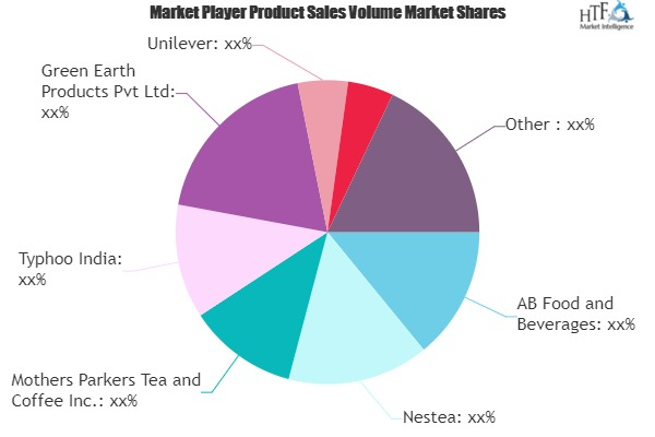 Herbal Tea Market to See Massive Growth by 2026 | Nestea, Unilever, Rooibos