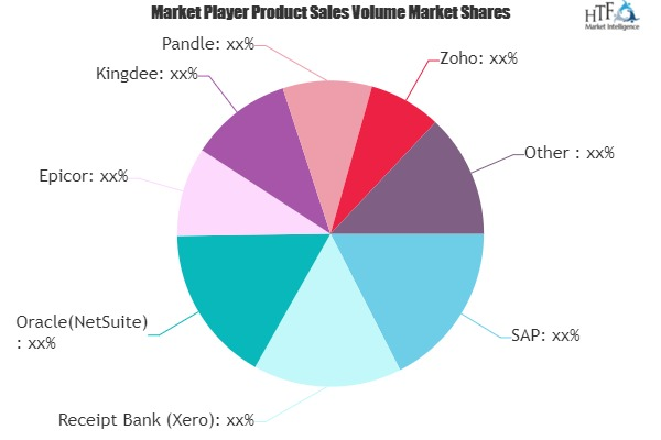 Online Bookkeeping Software Market May see a Big Move | Major Giants SAP, Receipt Bank (Xero), Oracle(NetSuite)