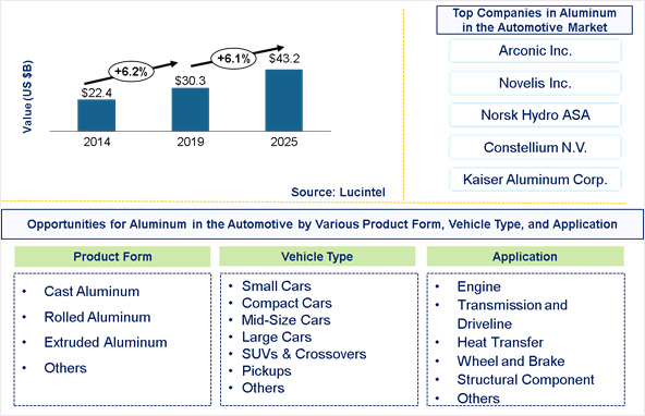 Automotive Aluminum Market is expected to reach $43.2 Billion by 2025 - An exclusive market research report by Lucintel