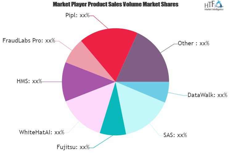 Medical Payment Integrity Market Next Big Thing | Major Giants SAS, Fujitsu, DataWalk, FraudLabs Pro, WhiteHatAI