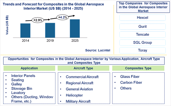 Composites in the Aerospace Interior Market is expected to grow at a CAGR of 4.2% - An exclusive market research report by Lucintel