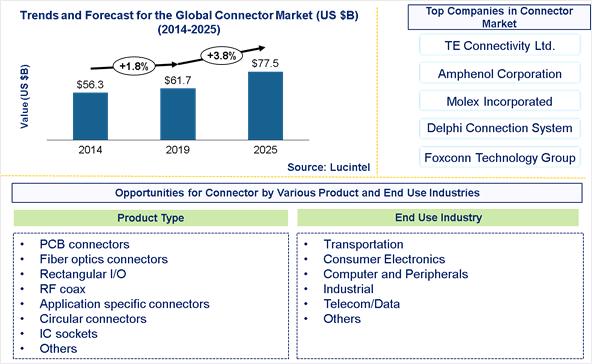 Connector Market is expected to reach $77.5 Billion by 2025 - An exclusive market research report by Lucintel
