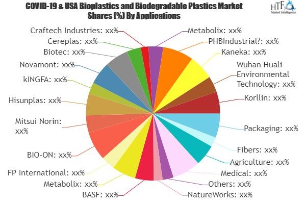 Bioplastics and Biodegradable Plastics Market is Set to Develop New Growth Story | NatureWorks, BASF, Metabolix