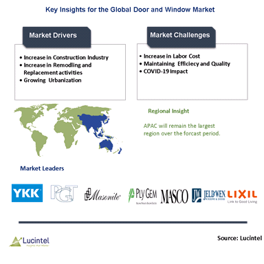 Door and Window Market is expected to grow at a CAGR 7%-9% - An exclusive market research report by Lucintel