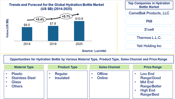 Hydration Bottle Market is expected to reach $10.9 Billion by 2025 - An exclusive market research report by Lucintel