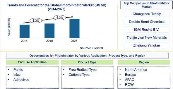 Photoinitiator Market is expected to grow at a CAGR 5.3% - An exclusive market research report by Lucintel