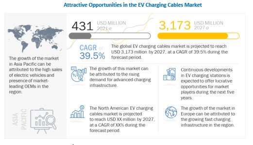 EV Charging Cables Market Growth Factors, Opportunities, Ongoing Trends and Key Players 2027