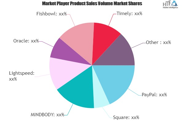 Retail CRM Software Market is Set to Experience a Revolutionary Growth | Square, MINDBODY, Lightspeed, Epos Now