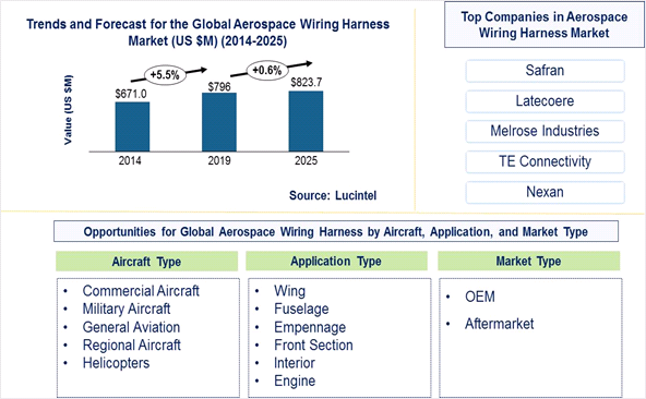 Aerospace Wiring Harness Market is expected to reach $823.7 Million by 2025 - An exclusive market research report by Lucintel