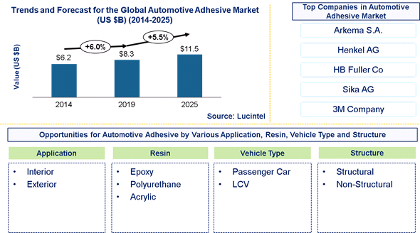 Automotive Adhesive Market is expected to reach $11.5 Billion by 2025 - An exclusive market research report by Lucintel