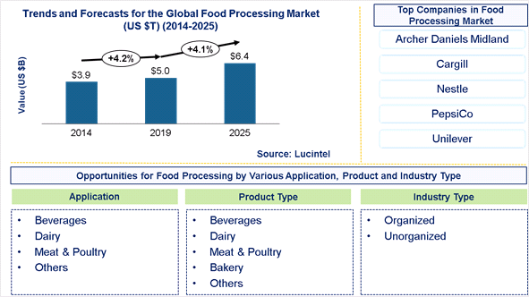 Food Processing Market is expected to reach $6.4 Trillion by 2025 - An exclusive market research report by Lucintel