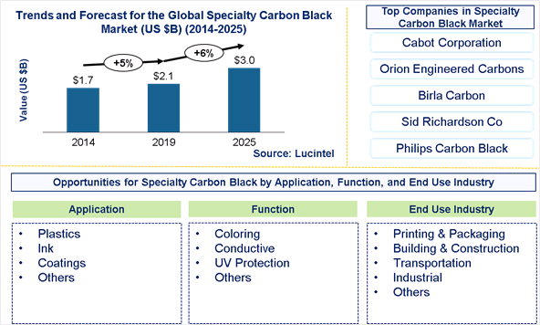 Specialty Carbon Black Market is expected to reach $3 Billion by 2025 - An exclusive market research report by Lucintel