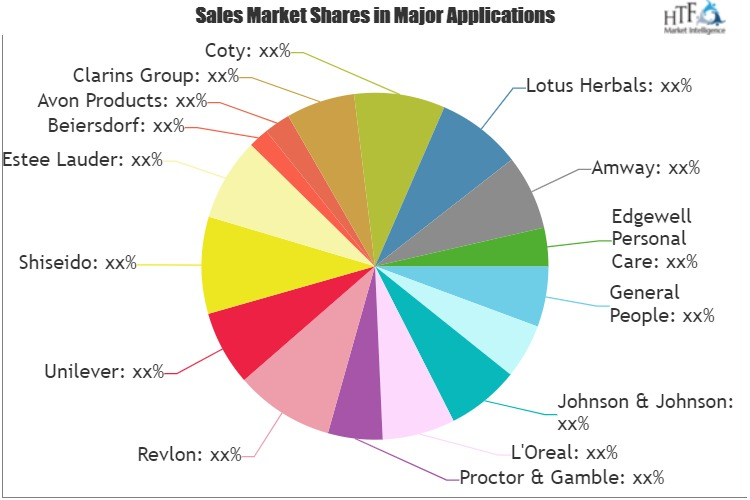 Suncare Products Market to See Huge Growth by 2026: L'Oreal, Revlon, Unilever, Shiseido