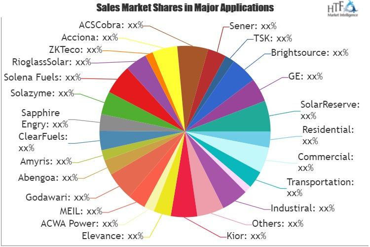 Clean Energy Market to Eyewitness Massive Growth by 2026: GE, Kior, Elevance, ACWA Power