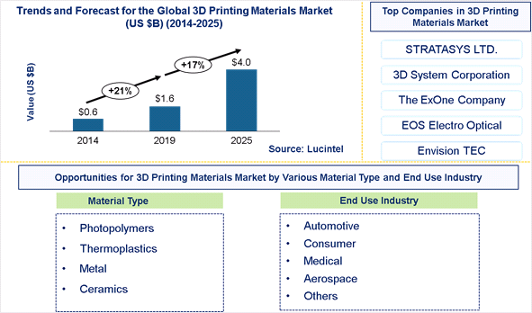 3D Printing Materials Market is expected to reach $4 Billion by 2025 - An exclusive market research report by Lucintel