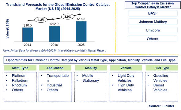 Emission Control Catalyst Market is expected to reach $16.3 Billion by 2025 - An exclusive market research report by Lucintel