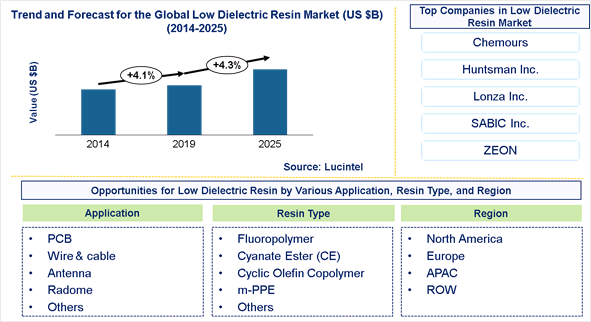 Low Dielectric Resin Market is expected to reach $3 Billion by 2025 - An exclusive market research report by Lucintel