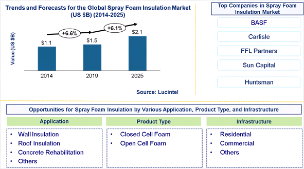 Spray Foam Insulation Market is expected to reach $2.1 Billion by 2025 - An exclusive market research report by Lucintel