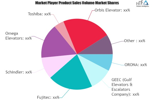 Elevators and Escalators Market Next Big Thing | Major Giants- Fujitec, Schindler, Toshiba