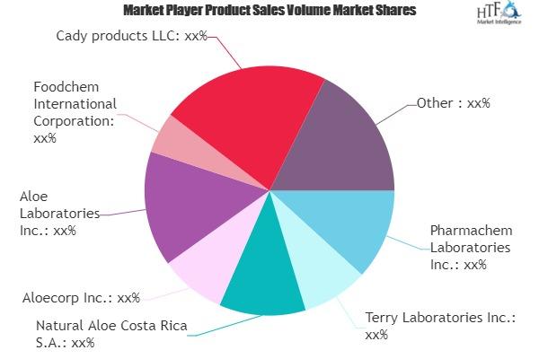 Aloe Drink Market Comprehensive Study Explore Huge Growth in Future
