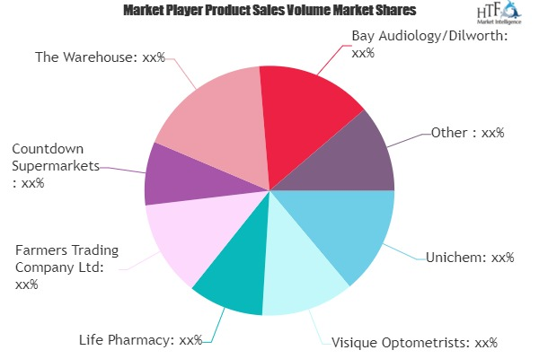 Health & Beauty Retailing Market to See Huge Growth by 2026 | Unichem, Specsavers, Life Pharmacy
