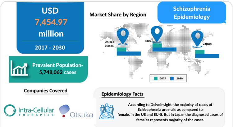 Schizophrenia Epidemiology Forecast 2030 by DelveInsight