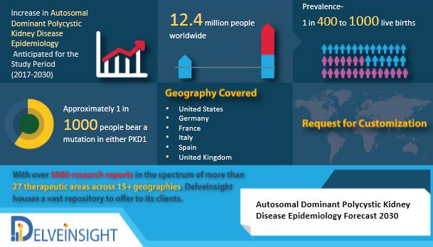 Autosomal Dominant Polycystic Kidney Disease - Epidemiology Forecast to 2030