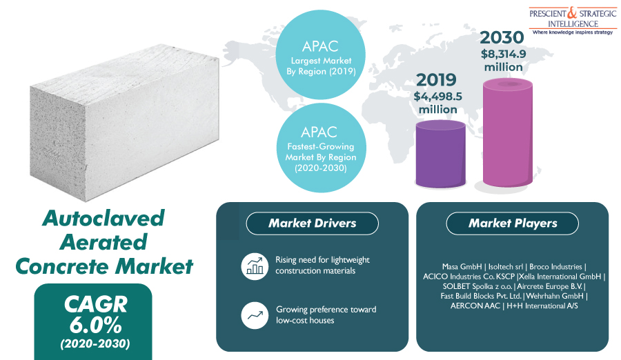 Rising Construction of Soundproof and Green Buildings to Support Autoclaved Aerated Concrete Market Growth