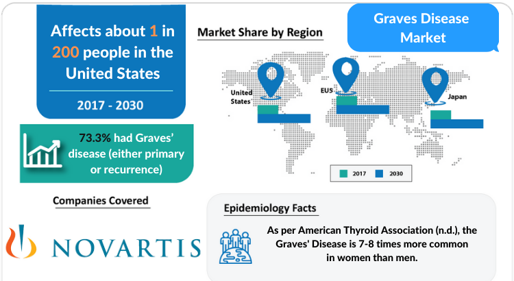 Descriptive overview of Graves' disease, explaining its causes and available therapies.