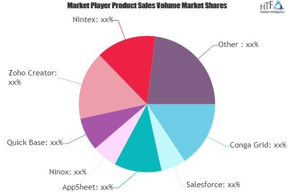 No-Code Development Platforms Software Market May see a Big Move | Major Giants Conga Grid, Salesforce, AppSheet