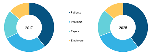 20.8% Digital Therapeutics Market to grow and Expected to reach US$ 8,941.1 Mn by 2025 - Fitbit, Omada Health, 2Morrow, Noom, Propeller Health