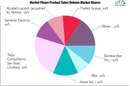 Smart Railways Market Next Big Thing | Major Giants Tata Consultancy Services, Siemens, Cisco Systems