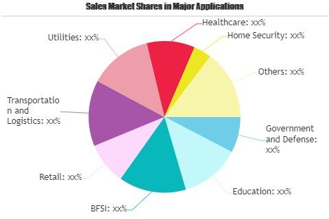 Video Surveillance Storage Market Worth Observing Growth | Dell EMC, Western Digital, Hikvision, Quantum