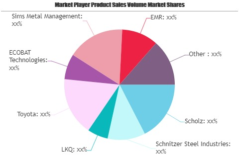 Automotive Recycling Market Likely To Boost Future Growth By 2026 | Scholz, Schnitzer Steel Industries, LKQ