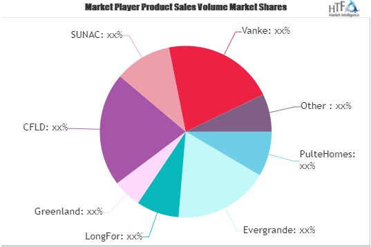Residential Real Estate Market To See Stunning Growth | RandF, CR Land, Wanda