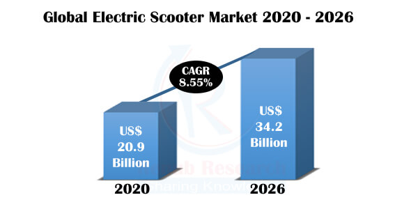 Electric Scooter Market Global Forecast by Country, Product, Battery Type, Company Analysis by Renub Research