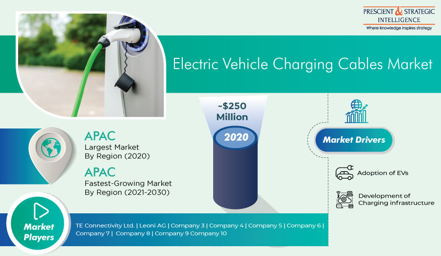 Asia-Pacific Region Dominates Global Market for EV Charging Cables Finds P&S Intelligence