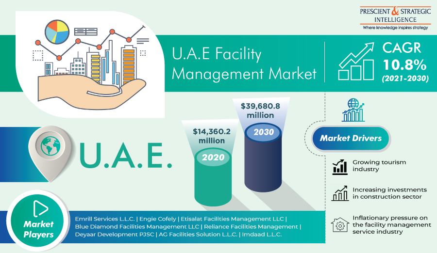 Booming Tourism Industry Driving Growth of U.A.E. Facility Management Market