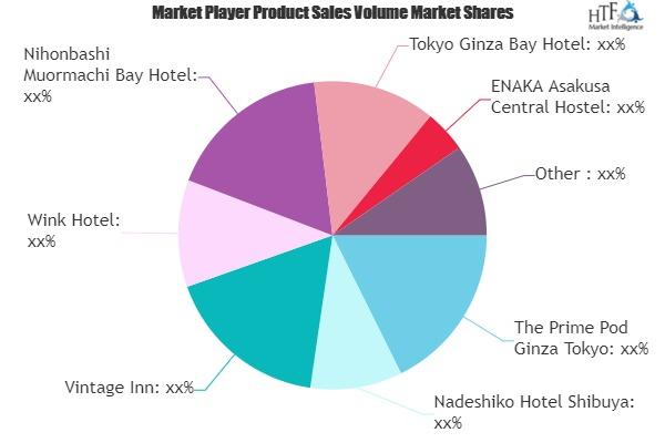 Capsule Hotels Market Next Big Thing | Major Giants Capsule Inn Kamata, Vintage Inn, Wink Hotel