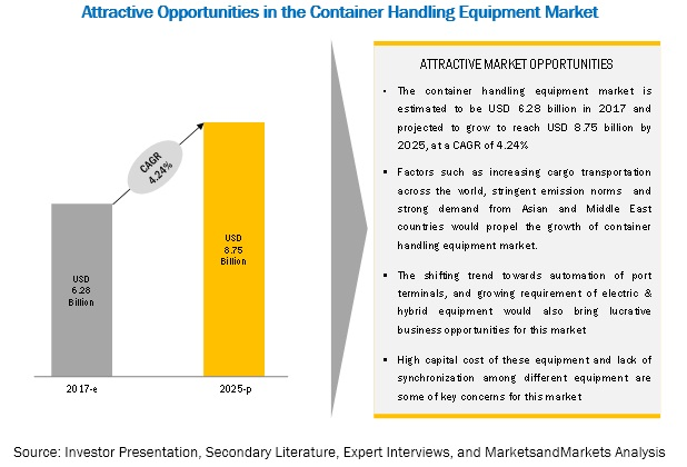 Container Handling Equipment Market Size, Analytical Overview, Growth Factors, Demand, Trends and Forecast to 2025