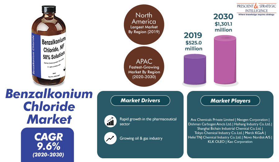Surging Oil & Gas Production Propelling Worldwide Demand for Benzalkonium Chloride