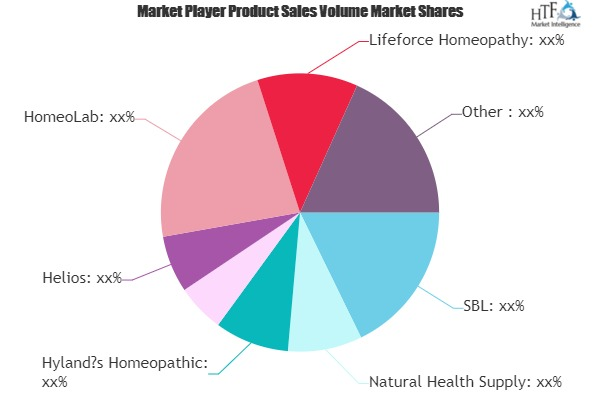 Homeopathic Remedies Market to Witness Huge Growth by 2026 | Dr.Raj, Helios, HomeoLab